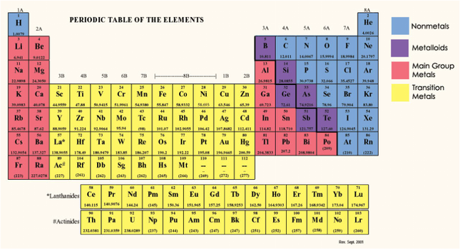 Because Every Different Element Has Properties The Periodic Table Groups Similar Elements Together